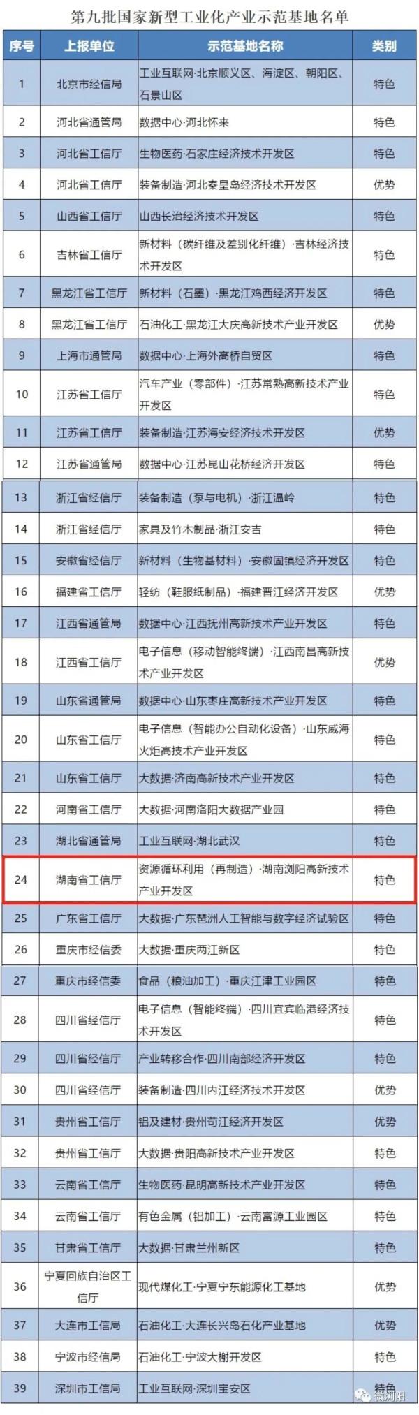 第九批国家新型工业化产业示范基地